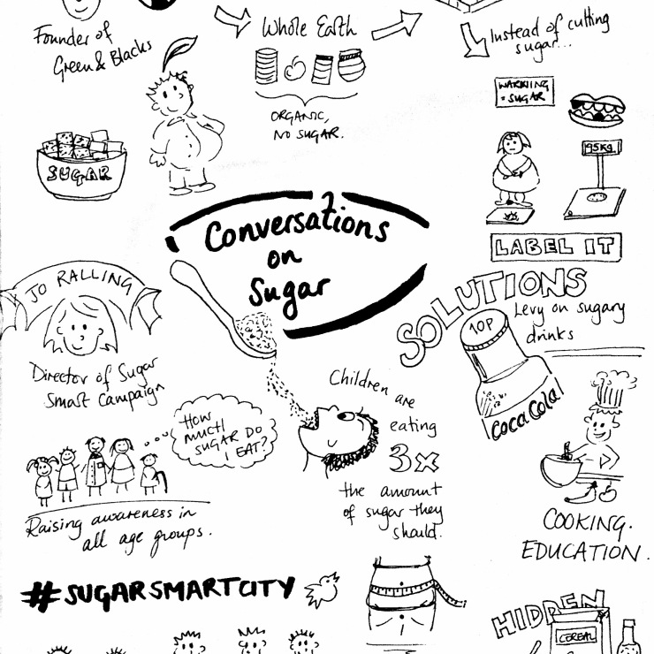 conversations on sugar slow food graphic recording