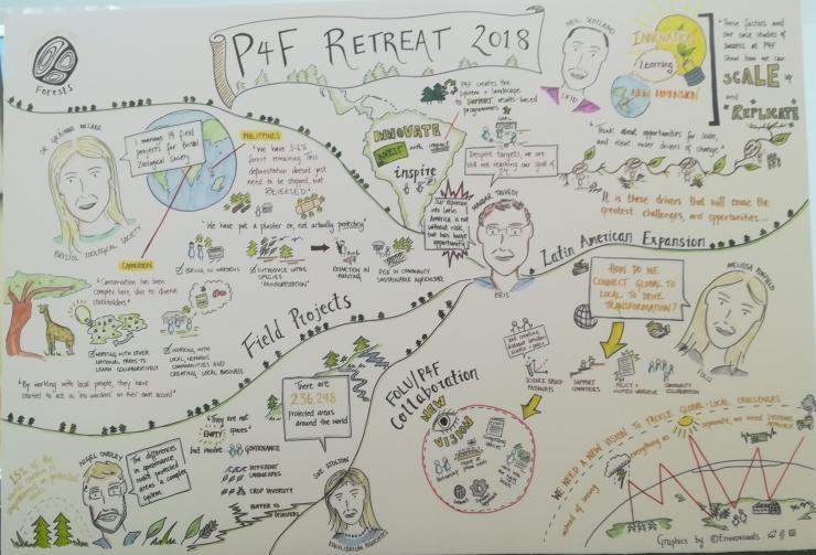 P4F retreat envirovisuals