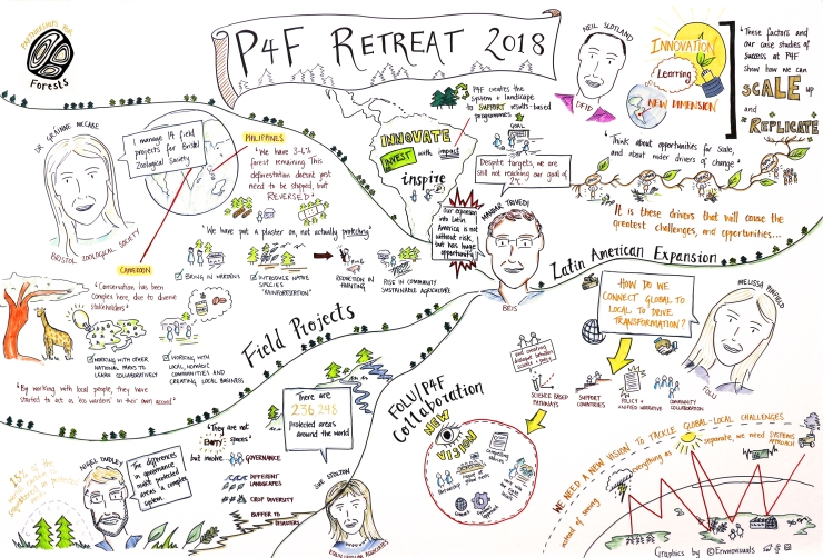 P4F Retreat Envirovisuals