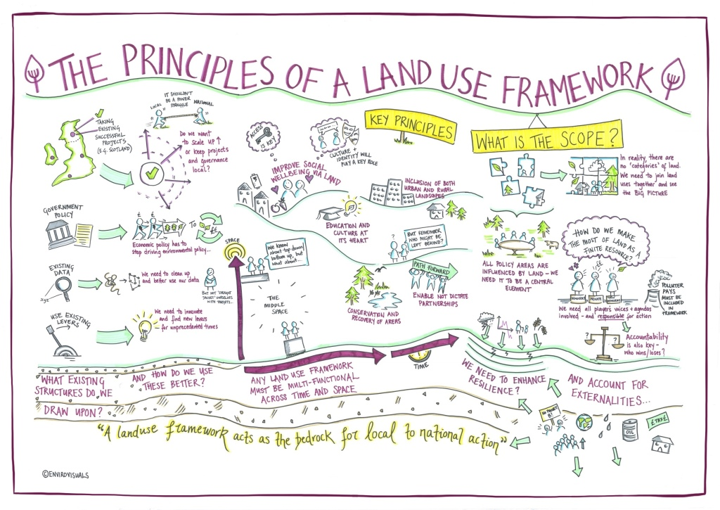 principles of a land use framework